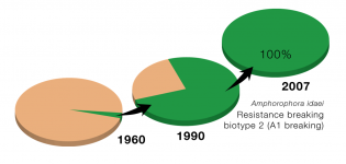By over-reliance on single resistance genes in raspberry, large raspberry biotypes have co-evolved to overcome this strategy.